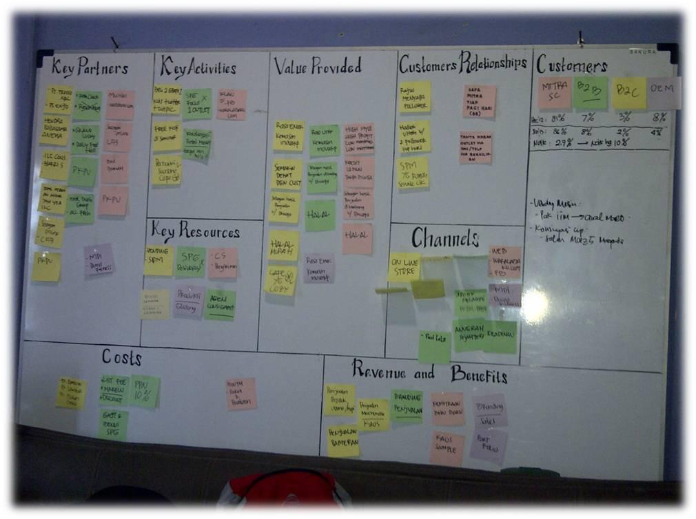 Business Plan Vs Business Model Canvas
